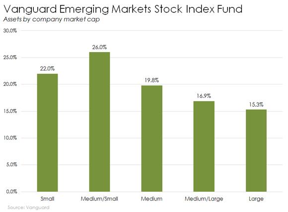 Vanguard 401(k): Best Funds for Your Retirement Plan