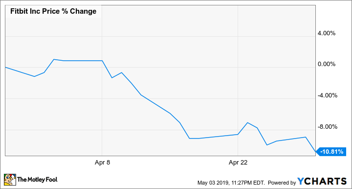 Why Fitbit Stock Fell 10.8% in April