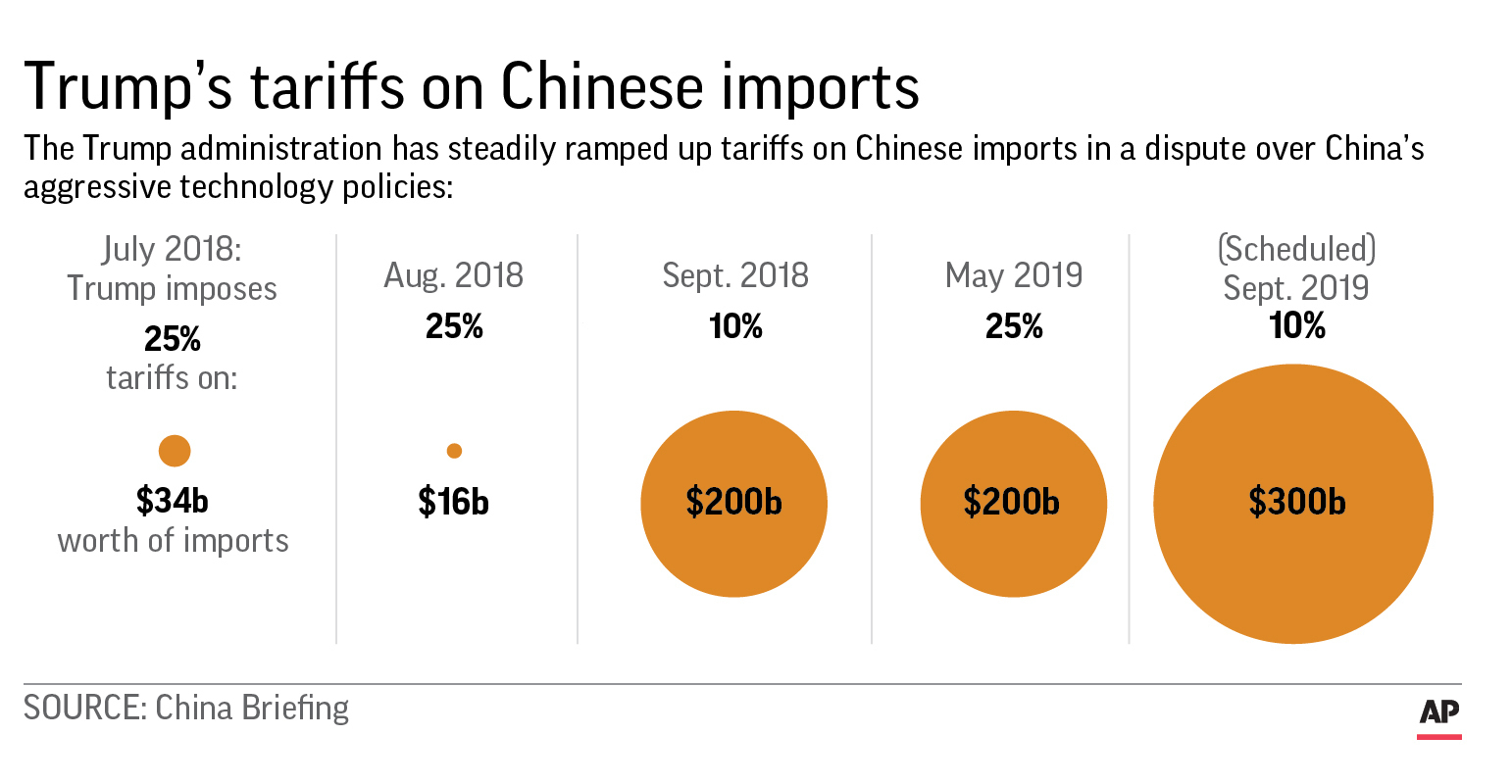 Trump tariffs on Chinese imports