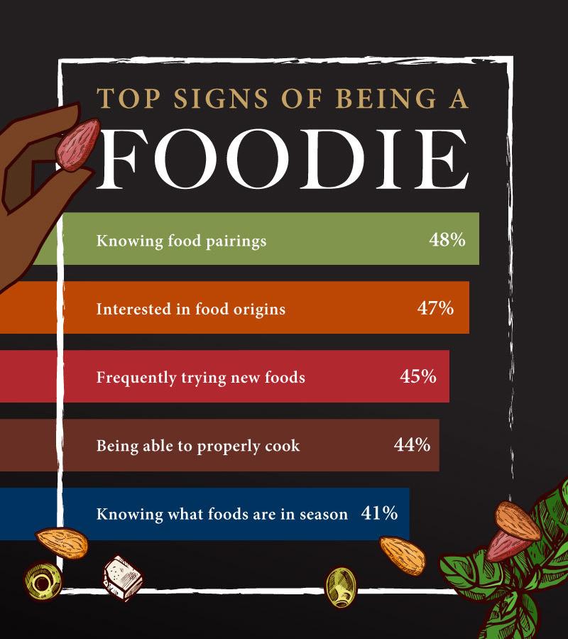 Foodie stats